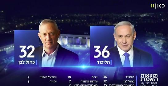 Esta es la situación en Israel, a punto de finalizar el escrutinio