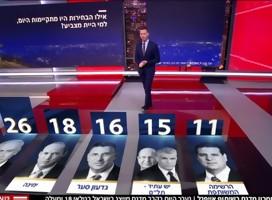 Israel: Informe de situación