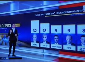 Netanyahu se acercaría a mayoría para gobernar, pero no la tiene garantizada, según últimos sondeos