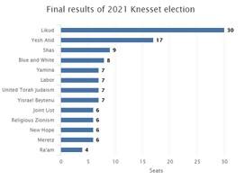 Estos son los resultados finales de las elecciones israelíes y su significado